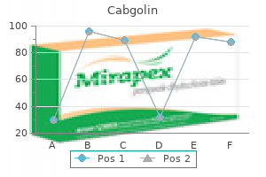 cabgolin 0.5mg fast delivery